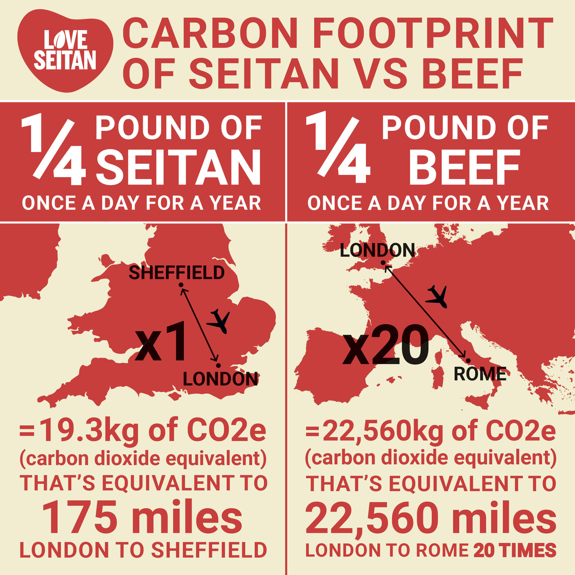 ¼ POUND OF BEEF PER DAY SAME AS 10.6 RETURN FLIGHTS TO ROME (SAME AS FLYING AROUND THE EARTH)
